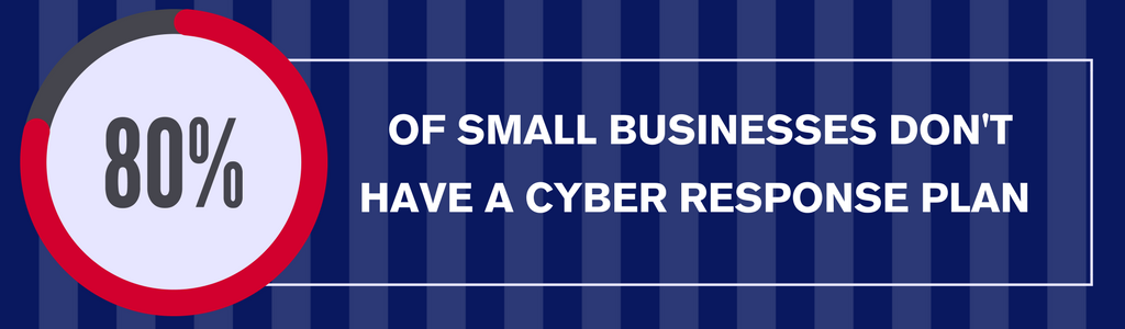 80% of small businesses don't have a cyber response plan