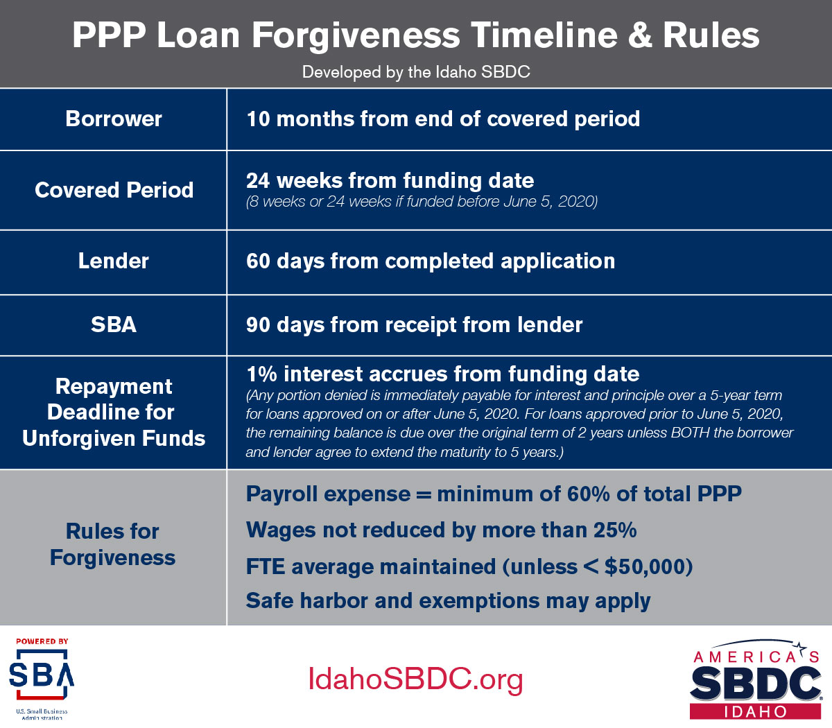PPP Loan Forgiveness Timeline & Rules