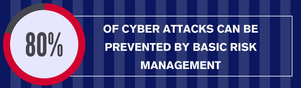 80% of cyber attacks can be prevented by basic risk management