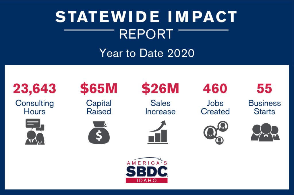 Statewide Impact Report. Year to date 2020. 23,643 consulting hours. $65 Million capital raised. $26 Million sales increase. 460 jobs created. 55 business starts.