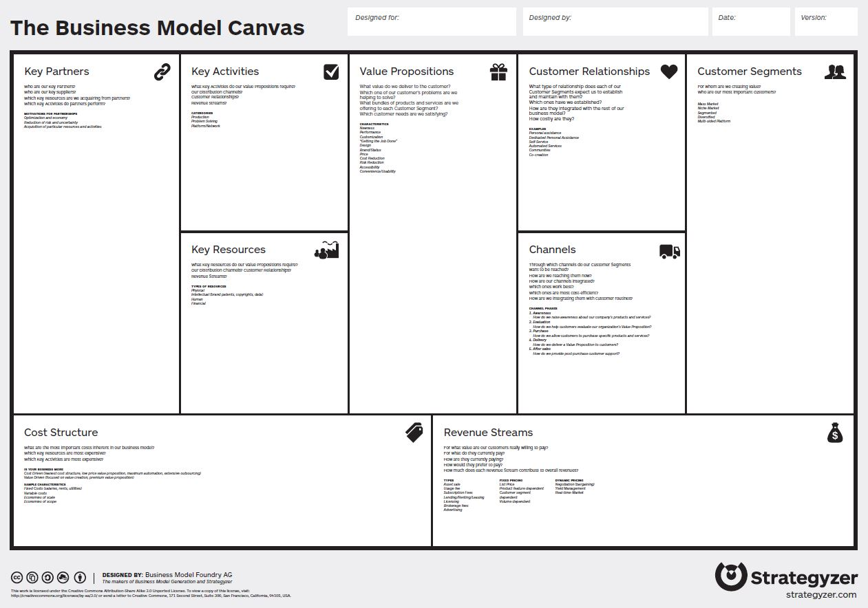 The Business Model Canvas chart